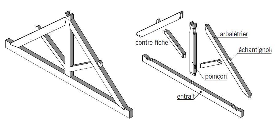 Corbeau Bois Charpente - GuidEnR CONSTRUCTION BOIS> Les charpentes en bois> Les principales pi u00e8ces des charpentes